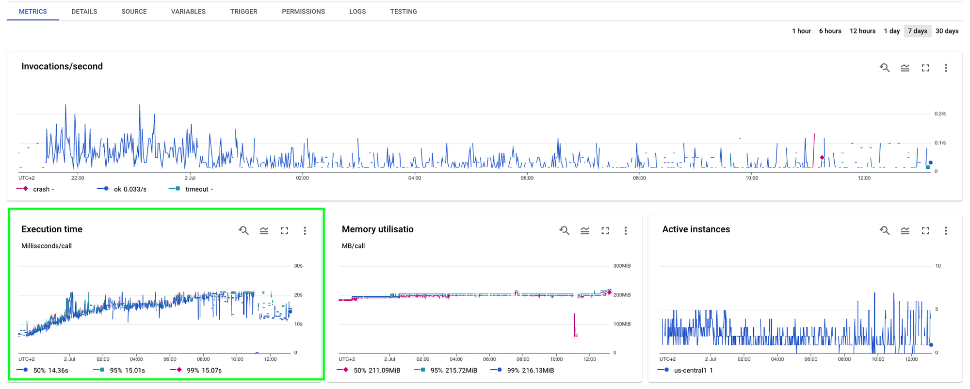 dashboard for get-analytics function