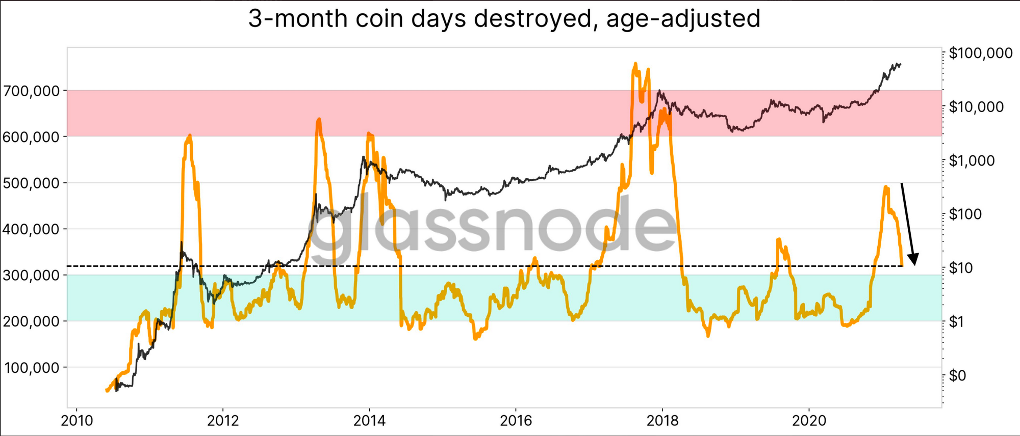 bitcoin 3 month coin days destroyed