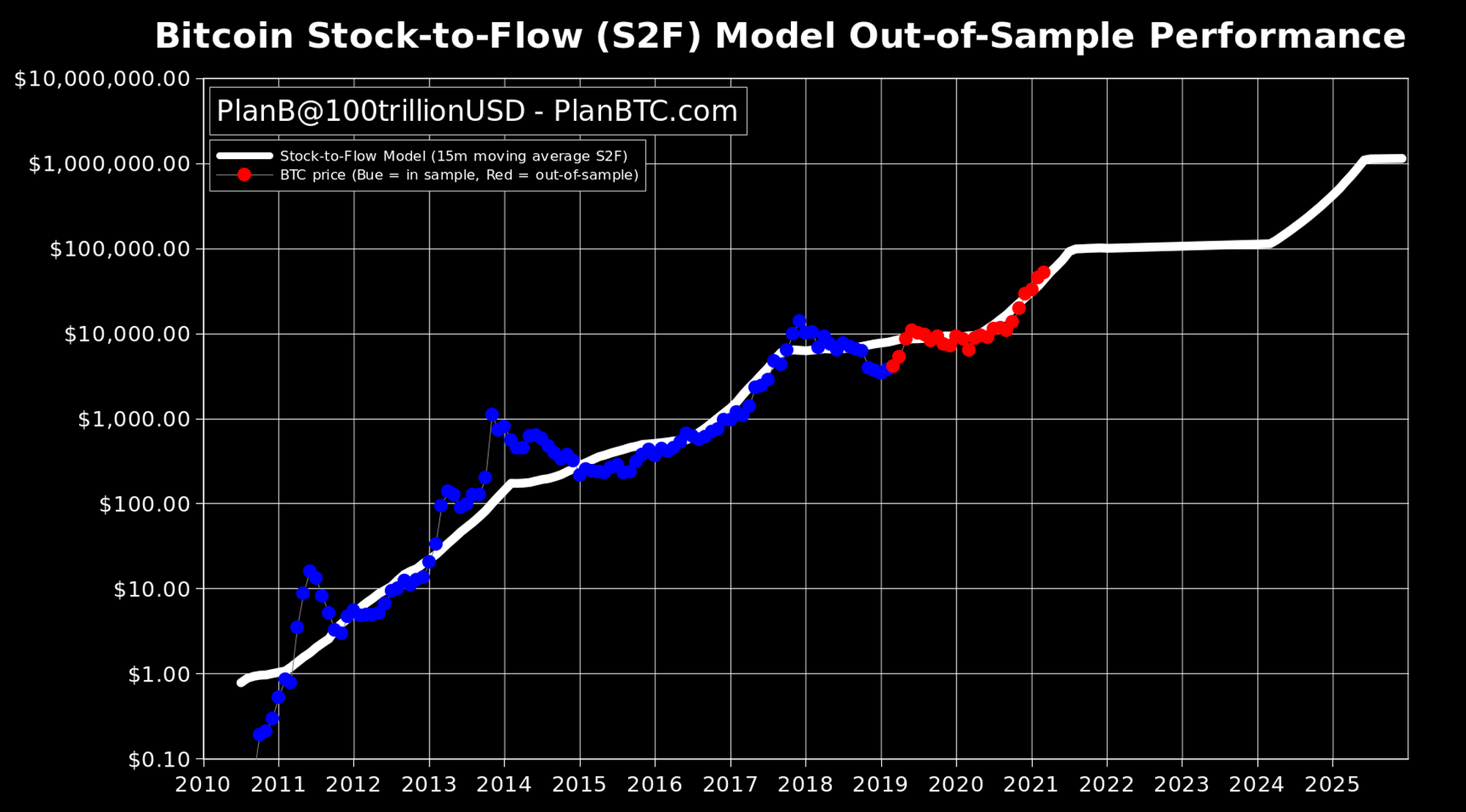 bitcoin stock to flow model
